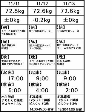 1日分の野菜/伊藤園/ドリンクを使ったクチコミ(3枚目)
