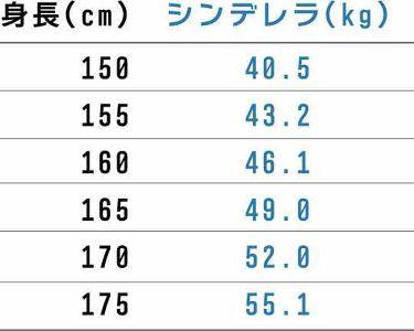はやみ🐼フォロバ100% on LIPS 「シンデレラ体重の話2枚目に具体的数値があります。ダイエットしな..」(2枚目)