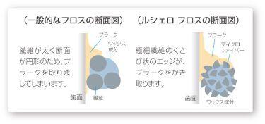フロス/ルシェロ/歯ブラシ・デンタルフロスを使ったクチコミ(4枚目)