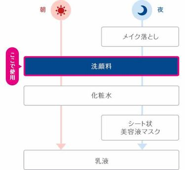 ビューティクリア パウダーウォッシュ/suisai/洗顔パウダーを使ったクチコミ(2枚目)