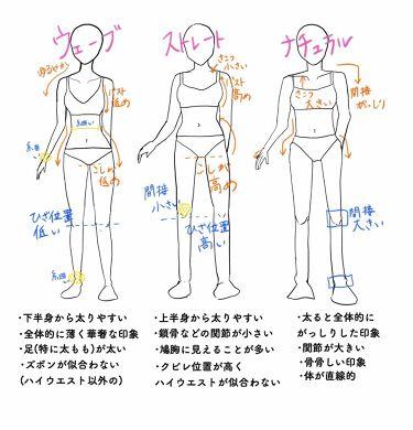 ur on LIPS 「【必見👀カンタン骨格診断】【骨格ウェーブ、ストレート、ナチュラ..」(2枚目)
