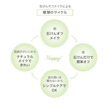 オメガフレッシュモイストソープ/MiMC/洗顔石鹸を使ったクチコミ(3枚目)