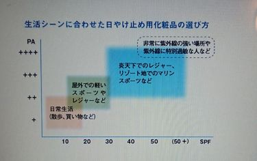 パーフェクトUV スキンケアジェル/アネッサ/日焼け止め(ボディ用)を使ったクチコミ(2枚目)