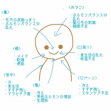 平野 on LIPS 「ニキビ撲滅プロジェクトこんばんは😎平野だよお久しぶりのニキビ撲..」(2枚目)