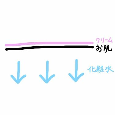 キレイモ ローションR/KIREIMO /ボディ保湿を使ったクチコミ(1枚目)